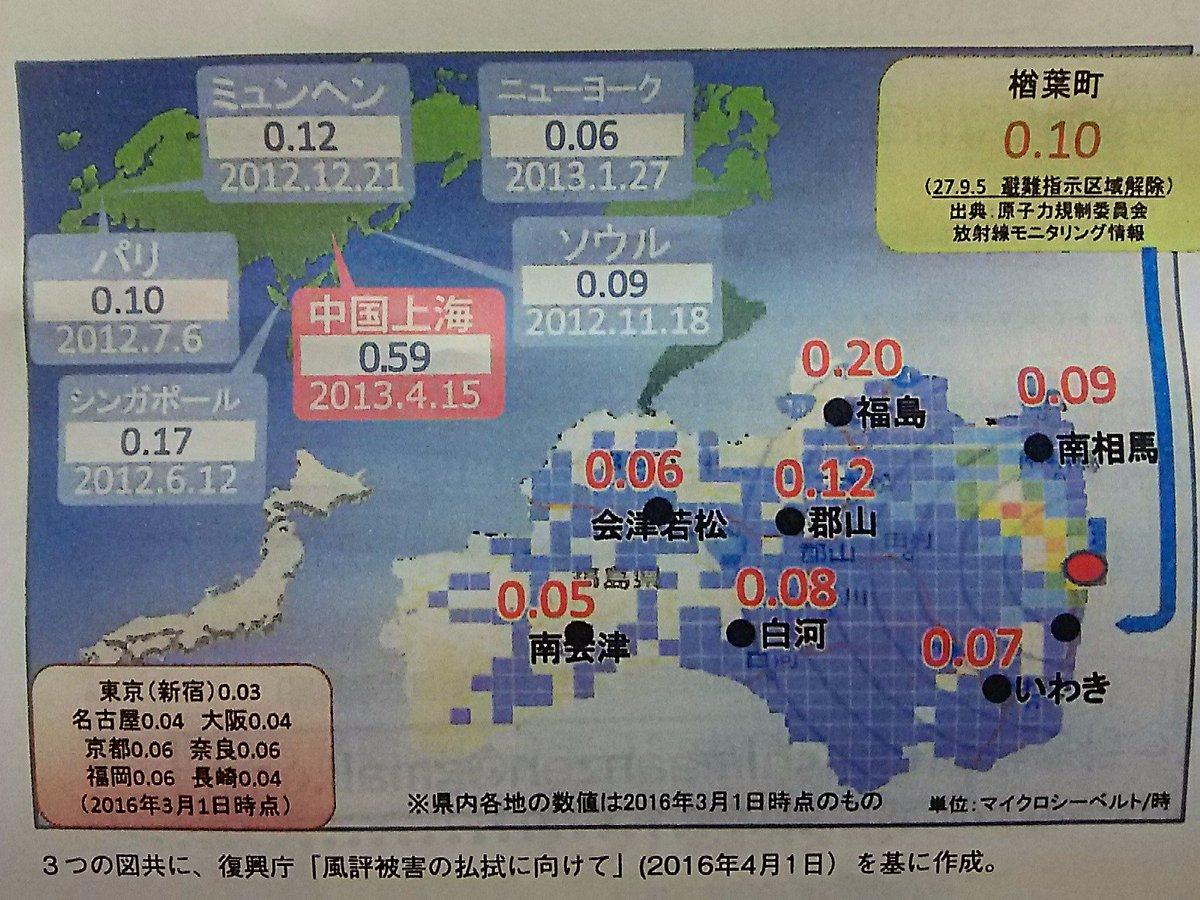 【拡散・シェア希望! 】「福島の『不都合な真実』①」  今現在、実は福島県よりも中国上海の放射線が5倍も6倍も高くなっています! PM2.5の中に放射性物質が含まれているのが理由です。危険なのは福島ではなくて、中国です! https://t.co/d1RaAwQ1hY