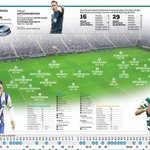 Os onzes prováveis do FC Porto-Sporting https://t.co/JFuNhOFHOW https://t.co/KAaNcgg9yw