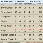 @baseball_THS Final Standings-THS is in  per UIL ruling on Katy ( KHS appealing)  Westside up first-lets get working https://t.co/jwaLfRBBFB