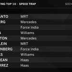 SPEED TRAP: He may not have reached Q2 but Haryanto still came out on top on the speed gun ???? #Quali #RussianGP ???????? https://t.co/1Mejq8M351