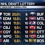 Just a final reminder, of the teams and their odds of winning Pick # 1. NHL Draft Lottery, tonight at 7 et/ 4 pt. https://t.co/F9P93AKGCO