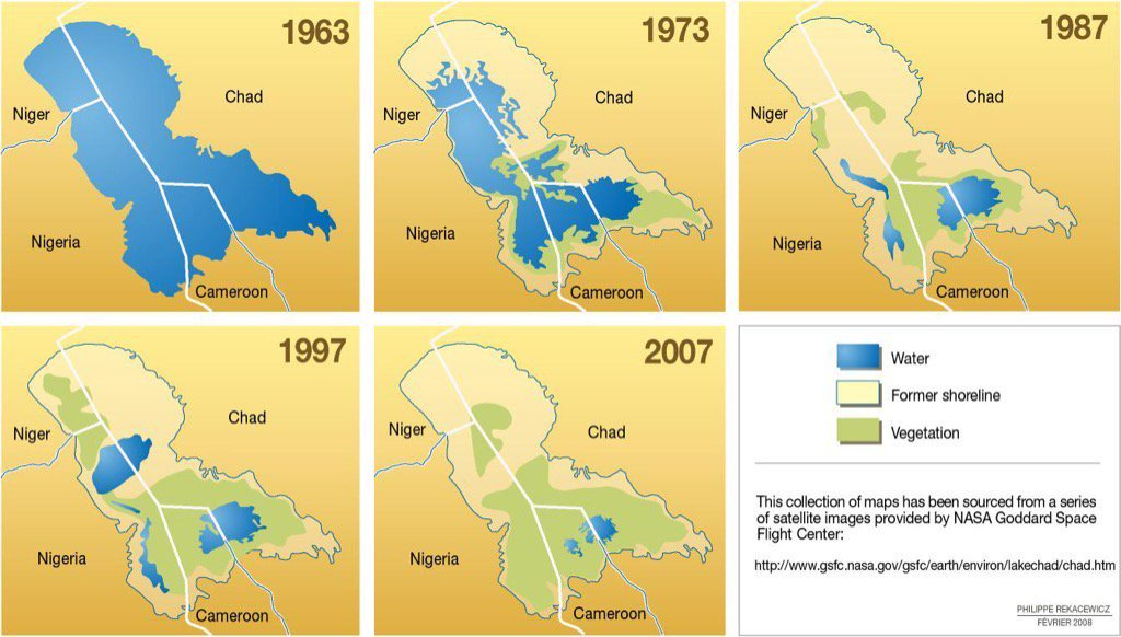 Lake Chad was one of the largest lakes in the world, but 90% of it has vanished in the past 50 years #climatechange https://t.co/COz5k1X0LJ