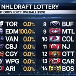 The odds of each team getting the first pick in the #NHLDraftLottery #NHLDraft #NHLDraft2016 https://t.co/6nIOeyVozK