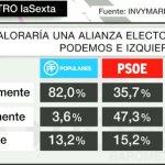 Un acuerdo Podemos-IU entre votantes tiene la aceptación de:  89% de IU 95% de Podemos  47% del PSOE. #SIconfluencia https://t.co/rzpYyQx7pn