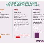 Comparativa de las diferentes propuestas de ahorro para el 26J. Querer es poder. Vía @Segundogg #L6Nalasurnas https://t.co/O5GAaGeI2T