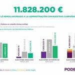 """""""Hemos ahorrado al estado en la pasada campaña casi 12 millones de euros"""". @pbustinduy #L6Nalasurnas https://t.co/iypHnMTF8s"""