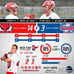 RECAP: @Marist_MensLax earns no. 2 seed in #MAACLax tournament with team win at Detroit https://t.co/tWPkTCz7IL https://t.co/5vDW9fBwbr