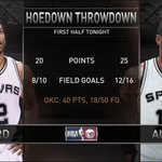 Kawhi Leonard & LaMarcus Aldridge combined to outscore the Thunder in the first half... https://t.co/WMHtiQT4NS