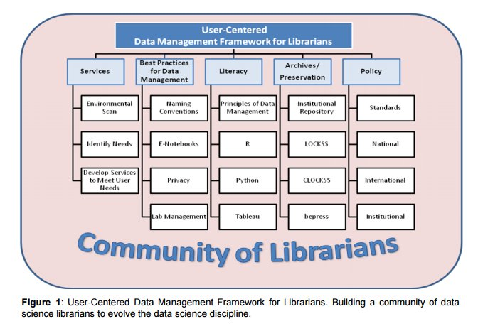The Role of Librarians in Data Science: A Call to Action https://t.co/GKyyvB1cfo nice framework https://t.co/WJqsHpjKxx