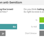 Yup: 53% of Britons say hating Israel, questioning its right to exist is antisemitic, 2.5X the 21% who say it isnt. https://t.co/Vzqg1vJNbx