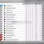 LEAGUE TABLE after todays games . @HeartsOfOakGH can go Top with a win over rivals @AsanteKotoko_SC but can they? https://t.co/VoWQO2Al1W