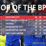 If Spurs fail to beat Chelsea on Monday, Leicester will be the 2015/16 #BPL champions https://t.co/PR6cbfluXX