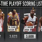 Dwyane Wade passes Wilt Chamberlain on the all-time playoff scoring list. https://t.co/c1zjrPKEfl