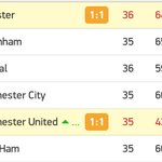 FINAL #ManchesterUnited 1-1 #Leicester Mañana Chelsea vs Tottenham si no gana Tottenham, Leicester campeón. https://t.co/d3pRAWhDv0