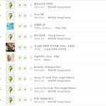 [MELON] REAL TIME CHART - TOP 10 @BTS_twt @bts_bighit #불타오르네 #FIRE #BTS #방타소년단 #화양연화 #YoungForever https://t.co/EvXqKue0nf