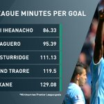 Iheanacho has the best minutes-per-goal ratio in the Premier League this season. https://t.co/0wrQcIuuxR