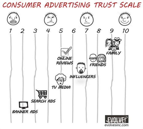 Qu'est ce qui influence les consommateurs dans la décision d'achat? via @markfidelman #Marketing #SocialMedia https://t.co/IIOjXkWeac