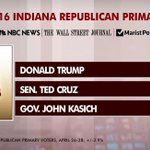 Poll: @realDonaldTrump has a 15 point lead in Indiana https://t.co/73yOAFOXYE