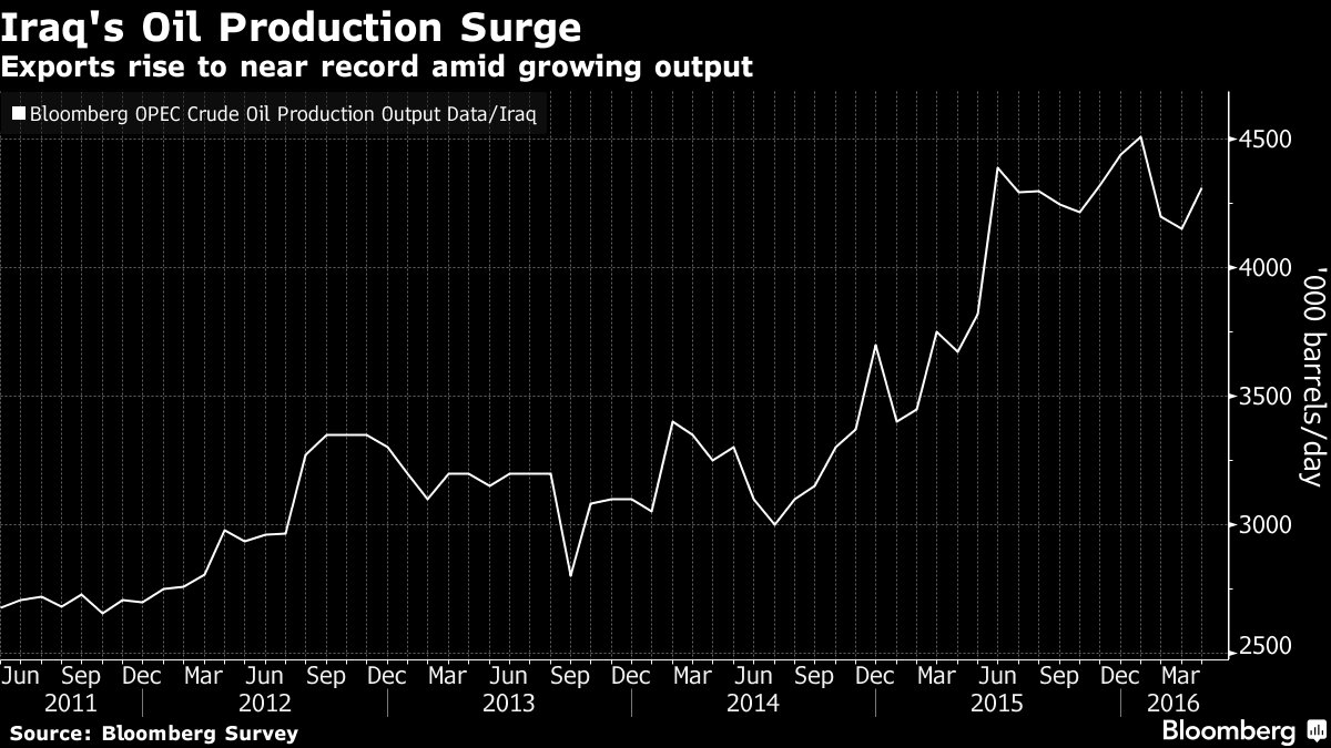 Oil fell for a second day after Iraq's oil exports approached a record high in April