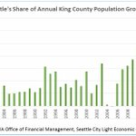 Seattles share of King Countys annual population growth Were so loved https://t.co/hrO0aRC6q8