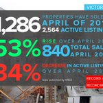 April RE sales outpace last April by 53% and set new record, while listings drop 34% https://t.co/bdCbcW1SfT #yyj https://t.co/nTrz2EuvFn