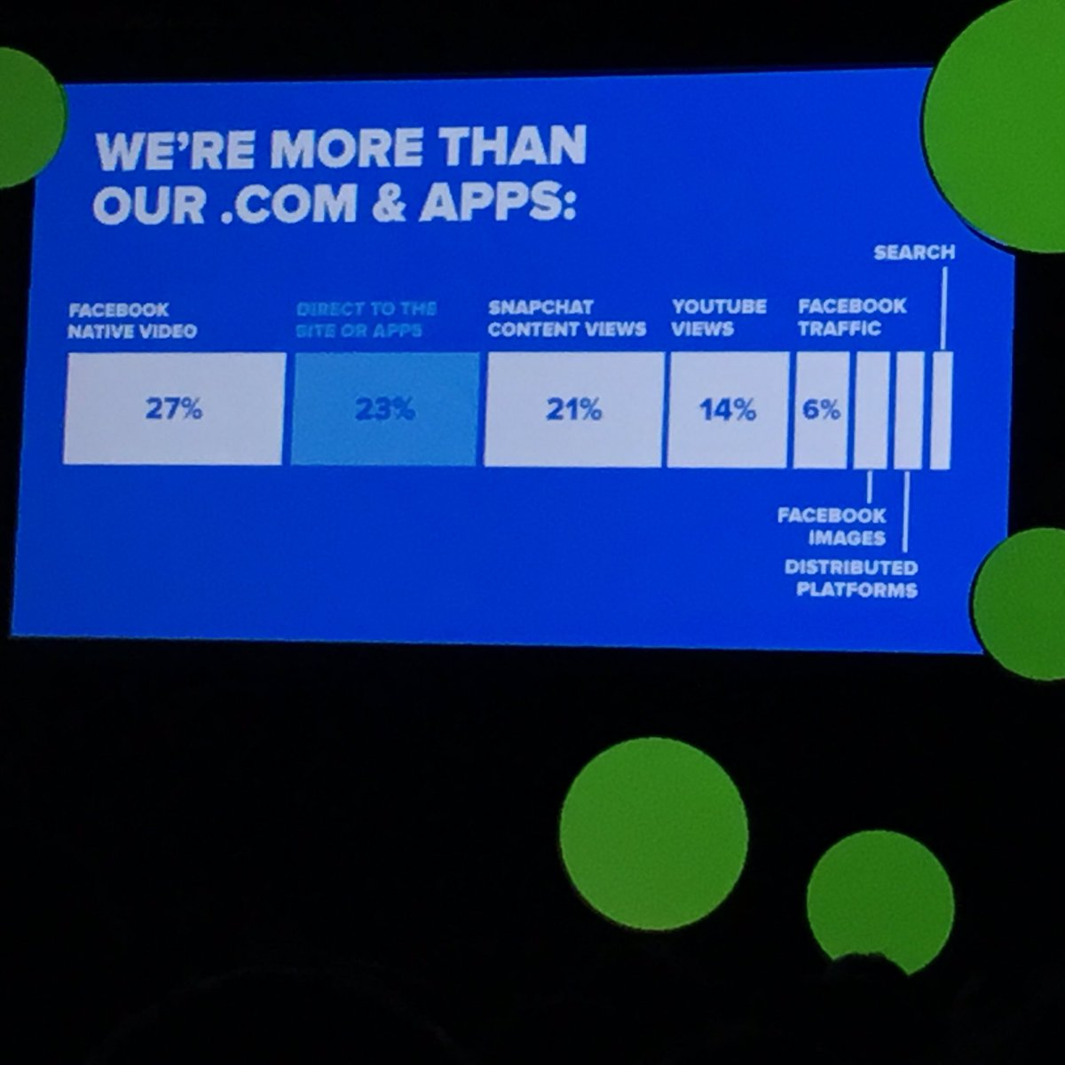 Where BuzzFeed's views come from #buzzfeednewfronts #NewFronts https://t.co/Xv0xB3iEUM
