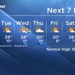 Record breaking territory to start off your week with temps in the high 20s. #yegwx @GlobalEdmonton News Morning https://t.co/Ft7F3utzXZ