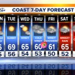 COAST: Sunny start to week #SanDiego. WHOA! Windy & cold storm moves over SD late Thu.-Sat. https://t.co/D3IhbfxdyB