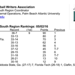 Six ranked in latest @NCBWA S. Region Poll, including three in the Top 5. #GSCBB https://t.co/R7iPewA6yn