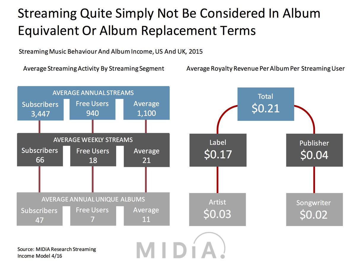 The album is no longer *the* market.  Playlisting economics from https://t.co/9bUUXaOQfg  via @larrysmiller https://t.co/9L6OspJmJz