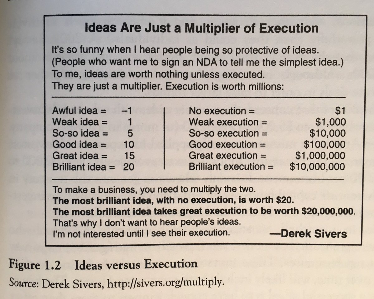 Derek Sivers: Ideas are just a multiplier of execution.  (Excerpt from Angel Investing by @davidsrose) https://t.co/bTIykyZJeS