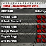 Come andrebbero i ballottaggi a #Roma se per le #amministrative2016 si votasse oggi. @Index_Research #piazzapulita https://t.co/QfnbWHf1ap