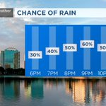 .@TTerryWFTV will talk about an increase of rain & storms in #Orlando for the evening on #WFTV at 4:47 pm. https://t.co/JUVytcQlAW
