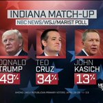 Heres the latest Indiana republican poll from NBC News... https://t.co/1U8I1OdVRF