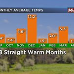 8 straight months of above normal temps !  #tristatewx https://t.co/kAPGfgsv0R
