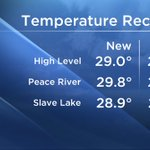 Northern AB took 3 of the 5 temperature records set today. Jasper @26.6°C & Banff @24.3°C also in the books. #yegwx https://t.co/JyC4r30sXA