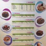 Kandungan kalori makanan kegemaran rakyat malaysia. Patut ah semakin rmai chubby ???? https://t.co/IGzq6Gxb2A