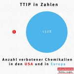 Kleiner Vergleich zwischen #USA und #EU. #TTIP #TTIPleaks @greenpeace_de https://t.co/ub7G2XiNtx https://t.co/CG2bbcQ94Q