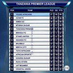 Yanga have extended their lead at the top of the #Tanzania Premier League to 9 points. https://t.co/Lm9ajsiqyj