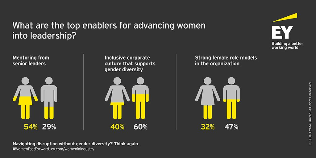 Women see mentorship as the top enabler to #genderparity https://t.co/E4b1Db2lxg #WomenFastForward https://t.co/3kHvjTCbii