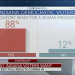88% of Democratic voters in INDIANA believe that the US is ready for a female POTUS https://t.co/psKFqf7pW5