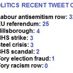 Revealing Tweet count for @BBCPolitics - hardly mentioning #racistTories and #toryelectionfraud https://t.co/ZSFHVLYC3T