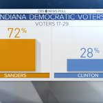 Over 7/10 Dem voters under 30 in the #INprimary voted for @BernieSanders: https://t.co/C2IVELjf0s https://t.co/3PWXWG8Yw4