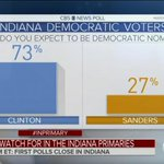 73 percent of Indiana Democratic voters believe Clinton will be nominee, exit poll finds: https://t.co/H0lTwugoEL https://t.co/OneiO49yaB