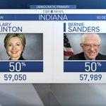 In the Dems #INprimary, the race btween @HillaryClinton and @BernieSanders is close: https://t.co/Z4HKVDCGu7 https://t.co/jOmutfAUFu