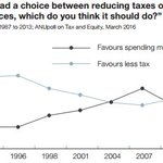 Australians prefer spending more on social services than reducing taxes @1petermartin https://t.co/lT4hwOsklp https://t.co/GBQogu7GIf