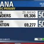 Bernie has just pulled within 29 votes! I hope everyone made sure to make time to vote today in the #IndianaPrimary! https://t.co/dHTijSz9O4
