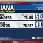 3, 2, 1! Bernie Sanders has overtaken HRC in #INDIANA! #inprimary #feelthebern #IndianaPrimary https://t.co/GX75J7sT4U