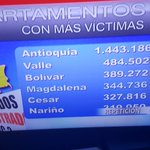 """Cifras actualizadas de víctimas en Colombia, Bolívar en 3er lugar, sin embargo no estamos en """"GABINETE PARA LA PAZ"""". https://t.co/AdknzUWA7v"""