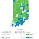 Indiana Democratic primary update: Sanders 52.2% Clinton: 47.9% 43.9 precincts in https://t.co/j7duIor05Y https://t.co/dUHe9KAgBp